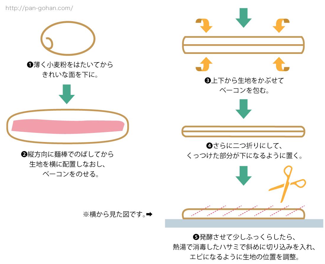 ベーコンエピのレシピと成形